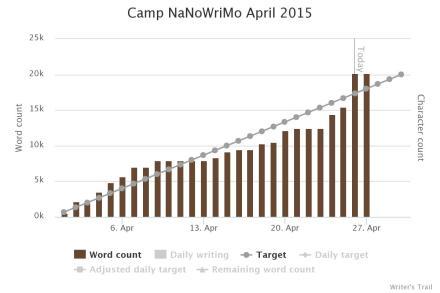 CampNano_Chart