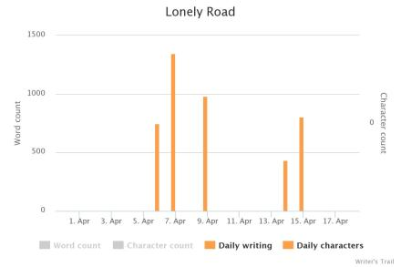 CampNano_LonelyRoad_Chart