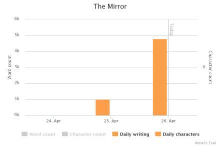 CampNano_TheMirror_Chart