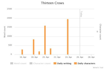 CampNano_Thirteen Crows_Chart